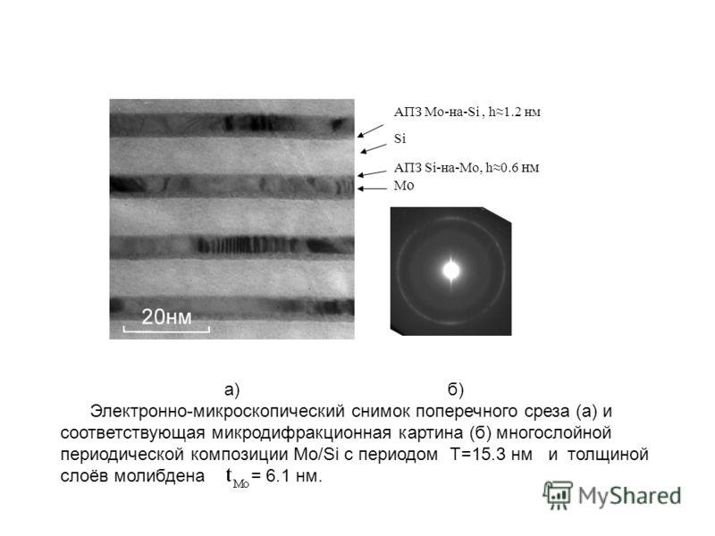 MoMo АПЗ Si-на-Mo, h0.6 нм Si АПЗ Mo-на-Si, h1.2 нм а) б) Электронно-микроскопический снимок поперечного среза (а) и соответствующая микродифракционная картина (б) многослойной периодической композиции Mo/Si с периодом Т=15.3 нм и толщиной слоёв моли