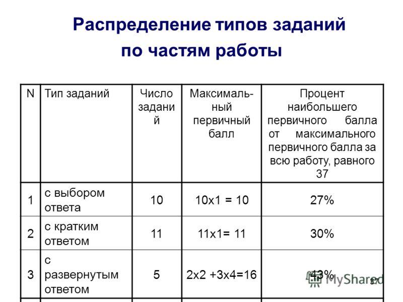 37 Распределение типов заданий по частям работы NТип заданийЧисло задани й Максималь- ный первичный балл Процент наибольшего первичного балла от максимального первичного балла за всю работу, равного 37 1 с выбором ответа 1010х1 = 1027% 2 с кратким от