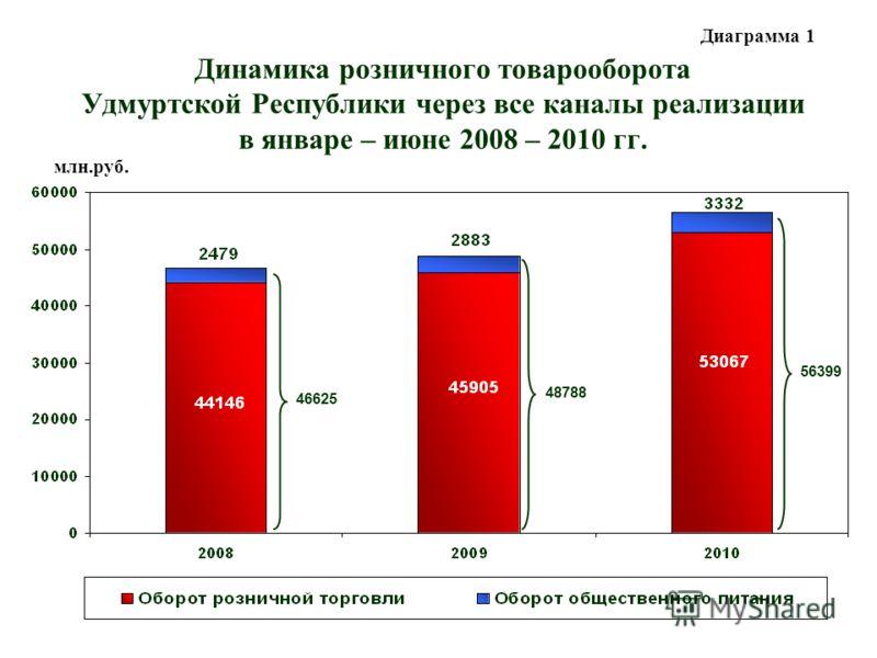 Динамика розничного товарооборота Удмуртской Республики через все каналы реализации в январе – июне 2008 – 2010 гг. 46625 48788 56399 млн.руб. Диаграмма 1