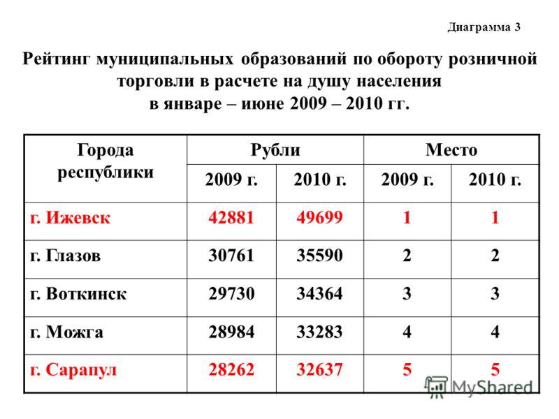 Рейтинг муниципальных образований по обороту розничной торговли в расчете на душу населения в январе – июне 2009 – 2010 гг. Города республики РублиМесто 2009 г.2010 г.2009 г.2010 г. г. Ижевск428814969911 г. Глазов307613559022 г. Воткинск297303436433