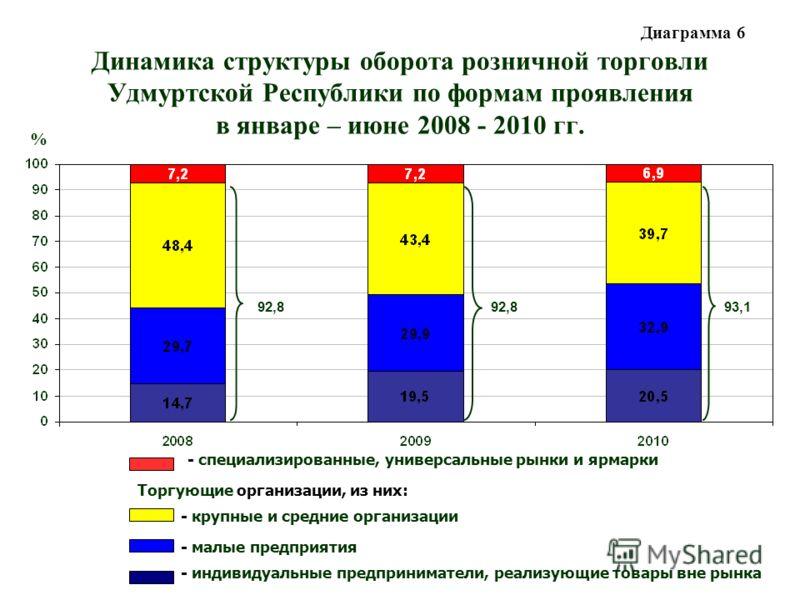 Динамика структуры оборота розничной торговли Удмуртской Республики по формам проявления в январе – июне 2008 - 2010 гг. - специализированные, универсальные рынки и ярмарки Торгующие организации, из них: - крупные и средние организации - малые предпр