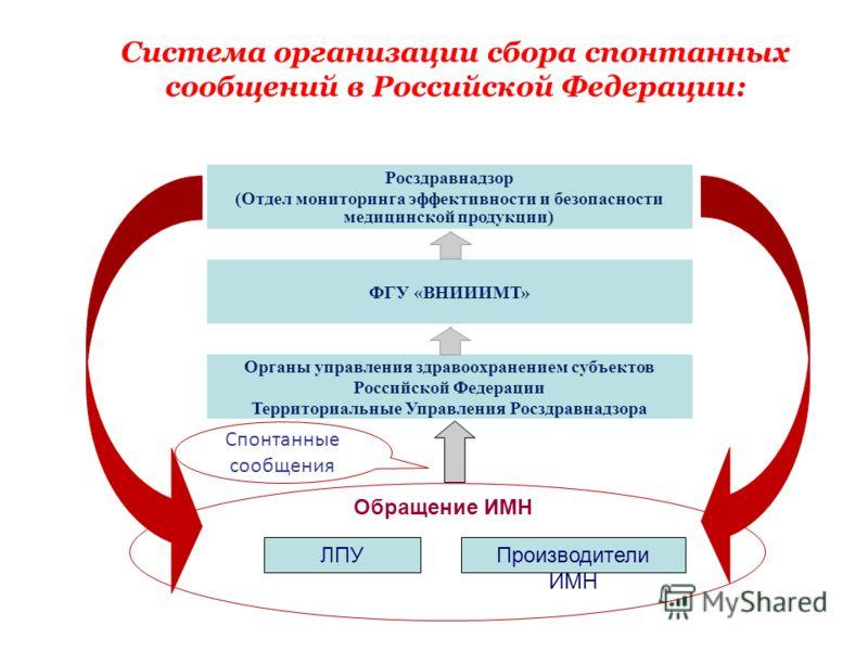 Производители ИМН ЛПУ Обращение ИМН Спонтанные сообщения Система организации сбора спонтанных сообщений в Российской Федерации: