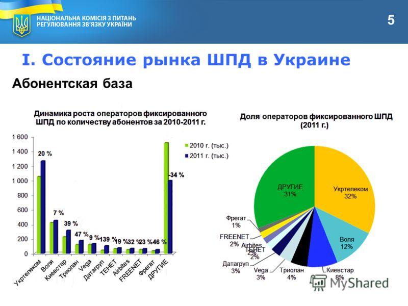 I. Состояние рынка ШПД в Украине Абонентская база 5