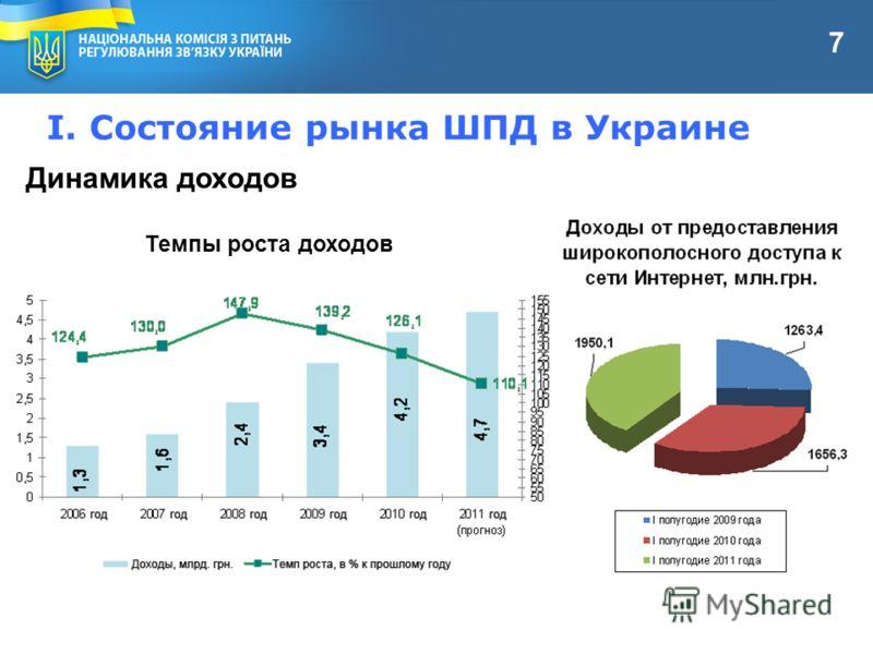 I. Состояние рынка ШПД в Украине Динамика доходов Темпы роста доходов 7