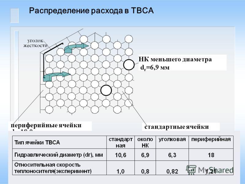 20 Распределение расхода в ТВСА периферийные ячейки d г =18,0 мм стандартные ячейки d г =10,6 мм НК меньшего диаметра d г =6,9 мм