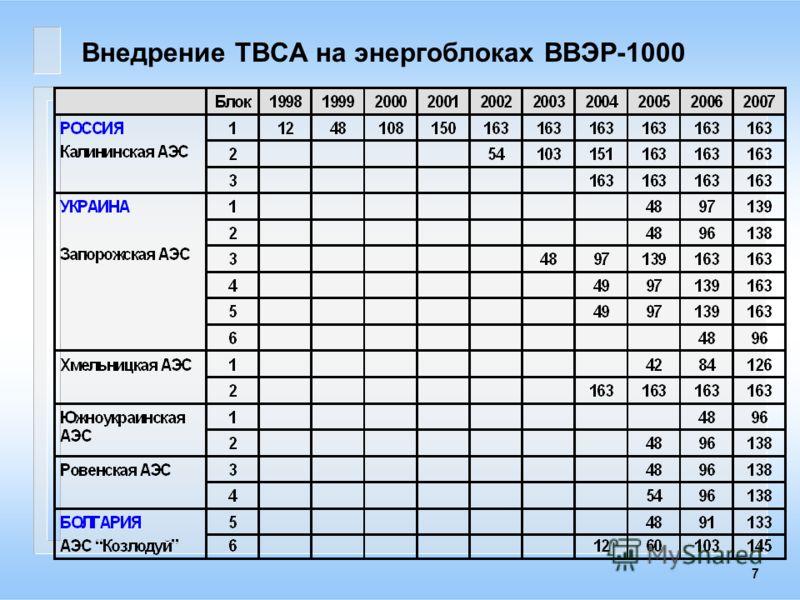 7 Внедрение ТВСА на энергоблоках ВВЭР-1000