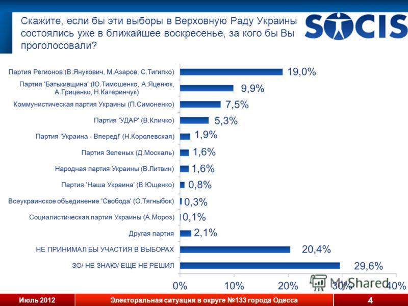 Июль 2012Электоральная ситуация в округе 133 города Одесса Скажите, если бы эти выборы в Верховную Раду Украины состоялись уже в ближайшее воскресенье, за кого бы Вы проголосовали? 4