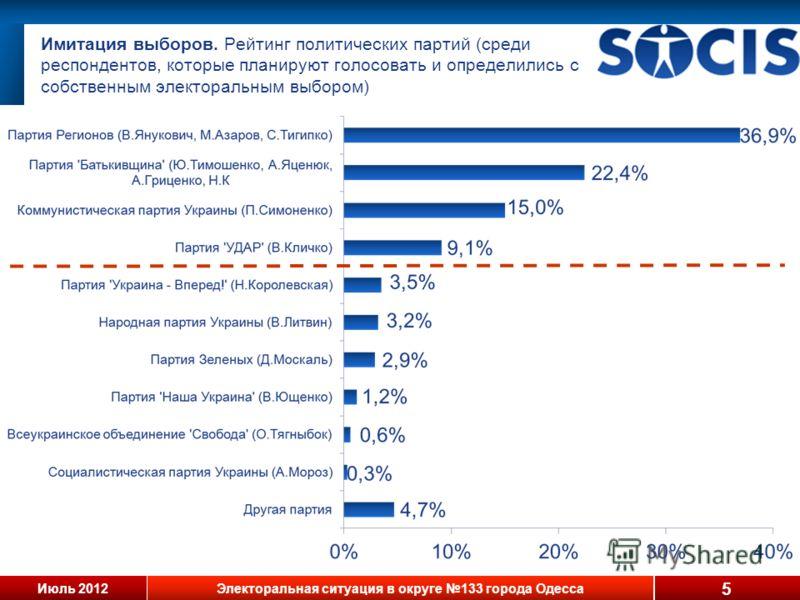 Июль 2012Электоральная ситуация в округе 133 города Одесса Имитация выборов. Рейтинг политических партий (среди респондентов, которые планируют голосовать и определились с собственным электоральным выбором) 5