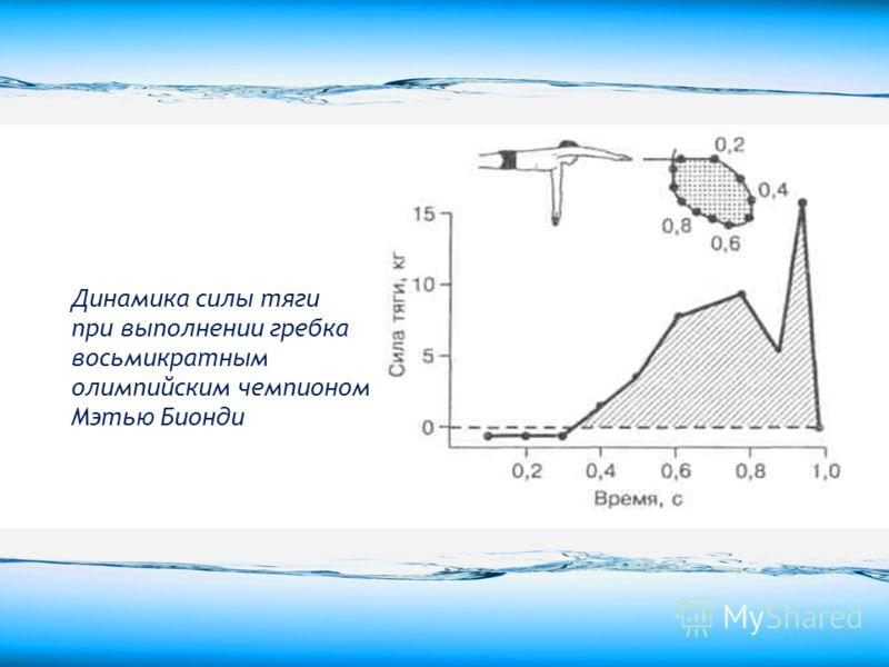Динамика силы тяги при выполнении гребка восьмикратным олимпийским чемпионом Мэтью Бионди