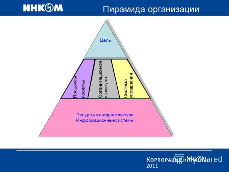 Цель Организационная структура Ресурсы и инфраструктура. Информационные системы. Пирамида организации Процессы, проекты Организационная структура Система управления