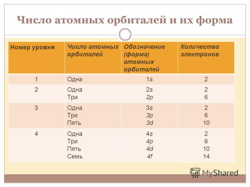 Число атомных орбиталей и их форма Номер уровня Число атомных орбиталей Обозначение (форма) атомных орбиталей Количество электронов 1Одна1s1s2 2Одна Три 2s 2p 2626 3Одна Три Пять 3s3р3d3s3р3d 2 6 10 4Одна Три Пять Семь 4s 4p 4d 4f 2 6 10 14