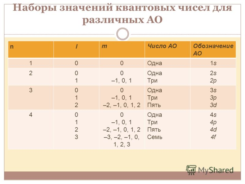 Наборы значений квантовых чисел для различных АО nl mЧисло АООбозначение АО 100Одна1s1s 20101 0 –1, 0, 1 Одна Три 2s 2p 3012012 0 –1, 0, 1 –2, –1, 0, 1, 2 Одна Три Пять 3s3р3d3s3р3d 401230123 0 –1, 0, 1 –2, –1, 0, 1, 2 –3, –2, –1, 0, 1, 2, 3 Одна Три