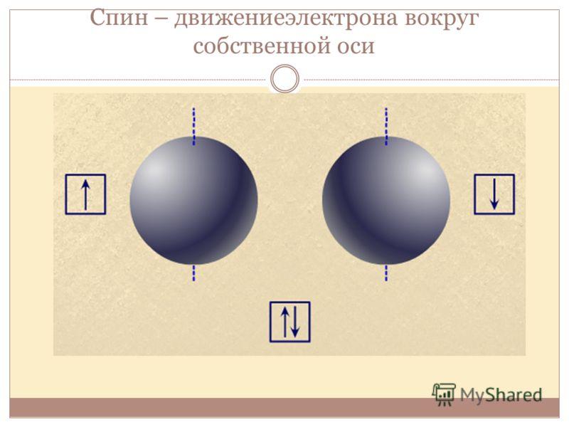 Спин – движениеэлектрона вокруг собственной оси