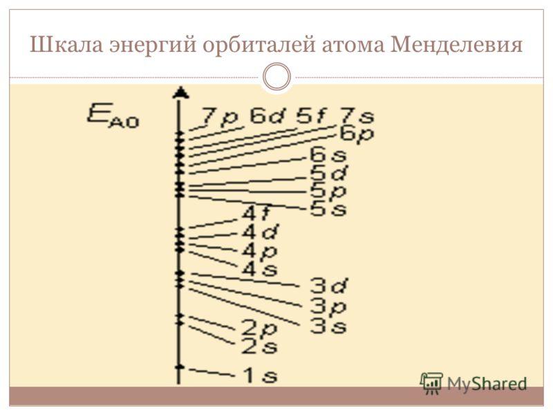 Шкала энергий орбиталей атома Менделевия