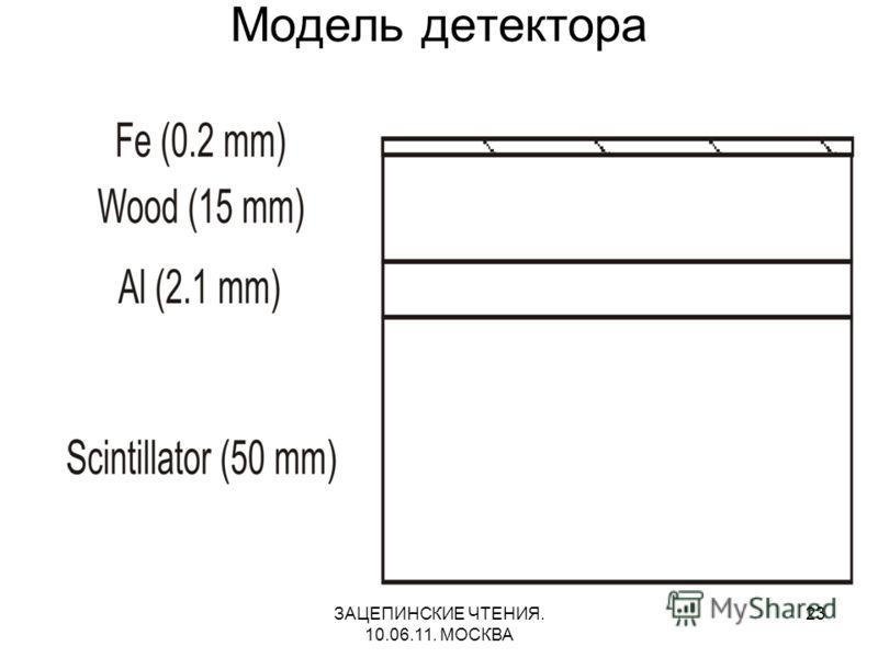 ЗАЦЕПИНСКИЕ ЧТЕНИЯ. 10.06.11. МОСКВА 23 Модель детектора