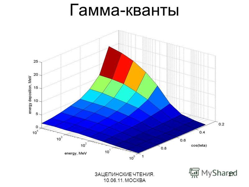 ЗАЦЕПИНСКИЕ ЧТЕНИЯ. 10.06.11. МОСКВА 27 Гамма-кванты