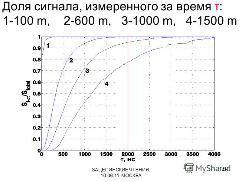 ЗАЦЕПИНСКИЕ ЧТЕНИЯ. 10.06.11. МОСКВА 45 Доля сигнала, измеренного за время τ: 1-100 m, 2-600 m, 3-1000 m, 4-1500 m