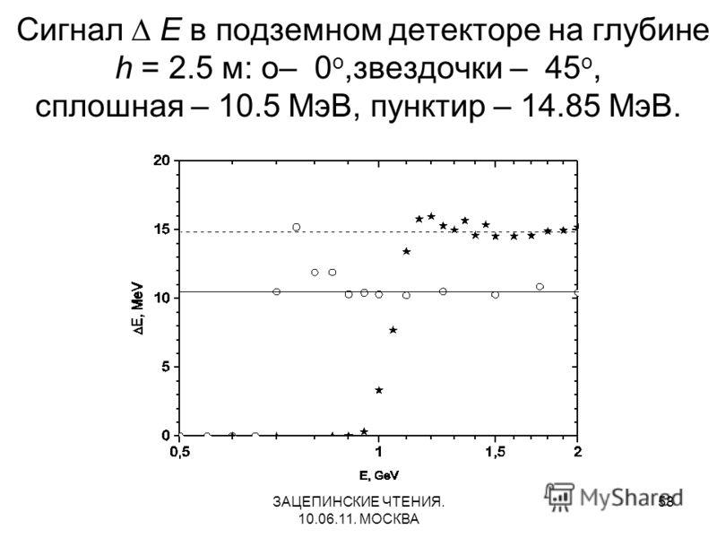 ЗАЦЕПИНСКИЕ ЧТЕНИЯ. 10.06.11. МОСКВА 58 Сигнал Е в подземном детекторе на глубине h = 2.5 м: о– 0 о,звездочки – 45 о, сплошная – 10.5 МэВ, пунктир – 14.85 МэВ.