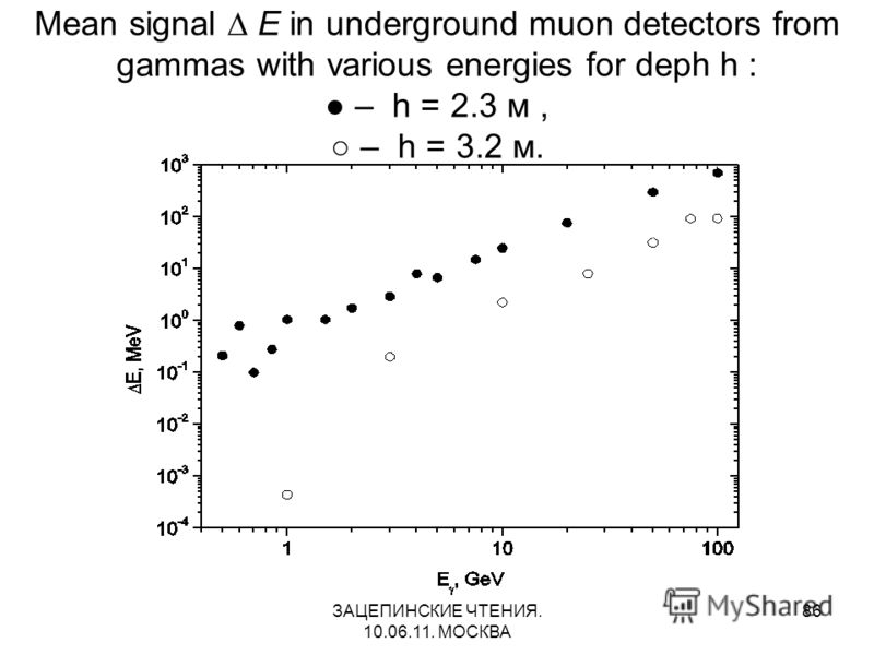 ЗАЦЕПИНСКИЕ ЧТЕНИЯ. 10.06.11. МОСКВА 86 Mean signal Е in underground muon detectors from gammas with various energies for deph h : – h = 2.3 м, – h = 3.2 м.