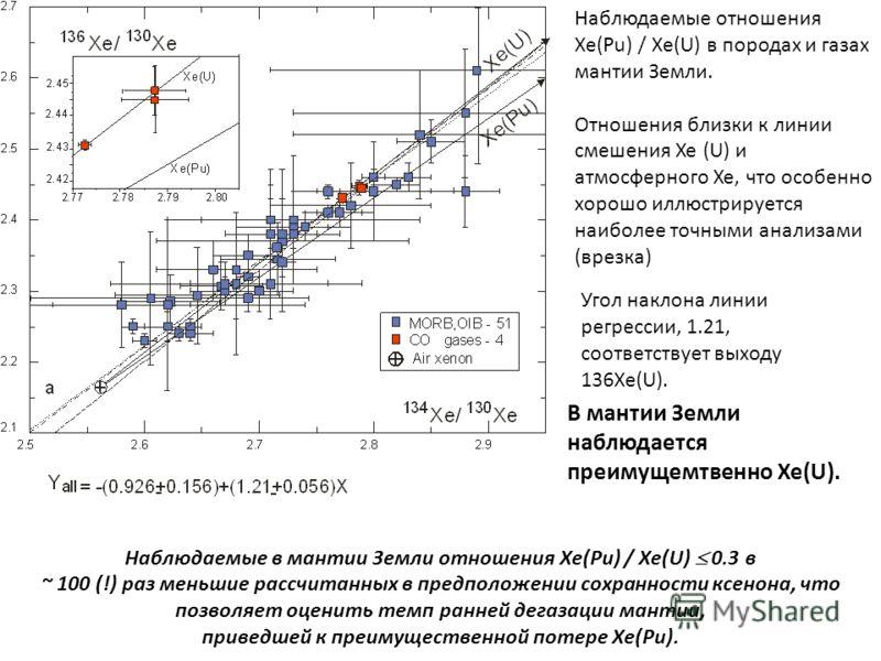 Наблюдаемые в мантии Земли отношения Xe(Pu) / Xe(U) 0.3 в ~ 100 (!) раз меньшие рассчитанных в предположении сохранности ксенона, что позволяет оценить темп ранней дегазации мантии, приведшей к преимущественной потере Xe(Pu). Наблюдаемые отношения Xe