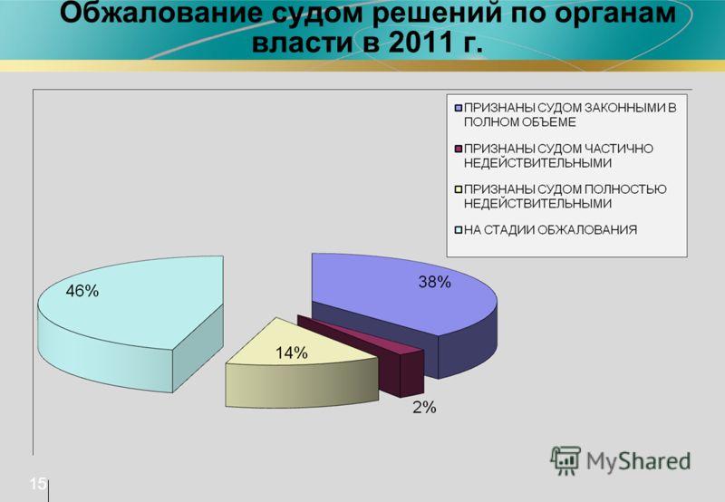 Обжалование судом решений по органам власти в 2011 г. 15