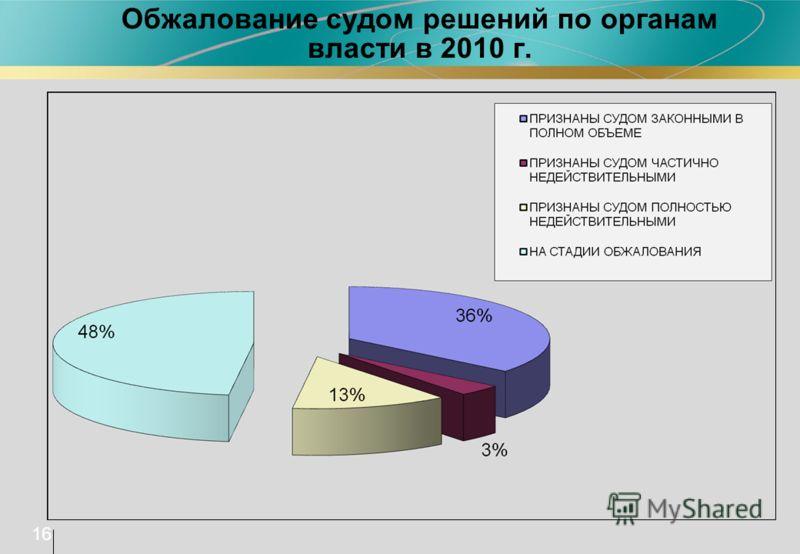 Обжалование судом решений по органам власти в 2010 г. 16