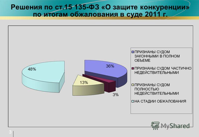 Решения по ст.15 135-ФЗ «О защите конкуренции» по итогам обжалования в суде 2011 г. 3