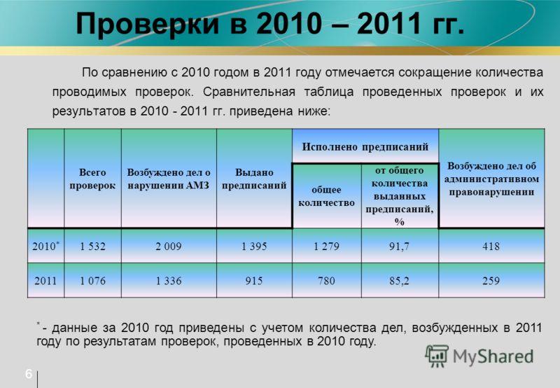 Проверки в 2010 – 2011 гг. По сравнению с 2010 годом в 2011 году отмечается сокращение количества проводимых проверок. Сравнительная таблица проведенных проверок и их результатов в 2010 - 2011 гг. приведена ниже: 6 Всего проверок Возбуждено дел о нар