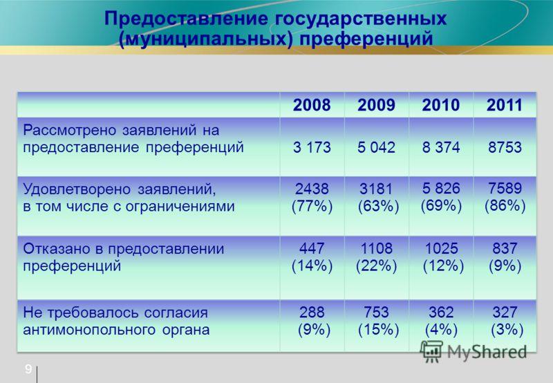 9 Предоставление государственных (муниципальных) преференций