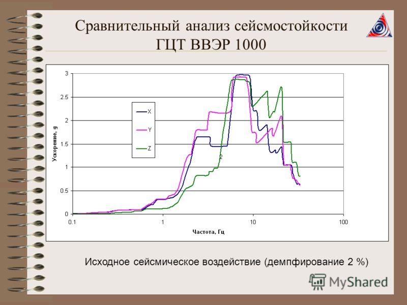 Исходное сейсмическое воздействие (демпфирование 2 %)