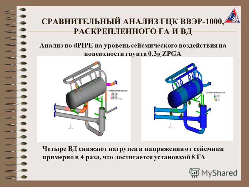 СРАВНИТЕЛЬНЫЙ АНАЛИЗ ГЦК ВВЭР-1000, РАСКРЕПЛЕННОГО ГА И ВД Анализ по dPIPE на уровень сейсмического воздействия на поверхности грунта 0.3g ZPGA Четыре ВД снижают нагрузки и напряжения от сейсмики примерно в 4 раза, что достигается установкой 8 ГА