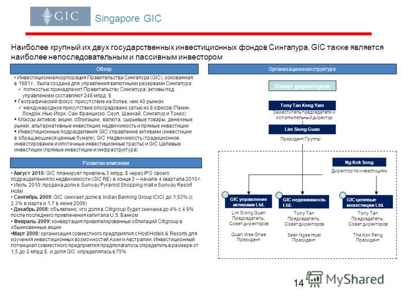 14 Singapore GIC Обзор Инвестиционная корпорация Правительства Сингапура (GIC), основанная в 1981 г., была создана для управления валютными резервами Сингапура полностью принадлежит Правительству Сингапура; активы под управлением составляют 248 млрд.
