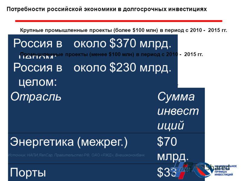 Крупные промышленные проекты (более $100 млн) в период с 2010 - 2015 гг. Россия в целом: около $370 млрд. По прогнозам, к 2020 г. потребности в инвестициях в России превышают $2 трлн., из них в инфраструктуру – более $1 трлн. Потребности российской э