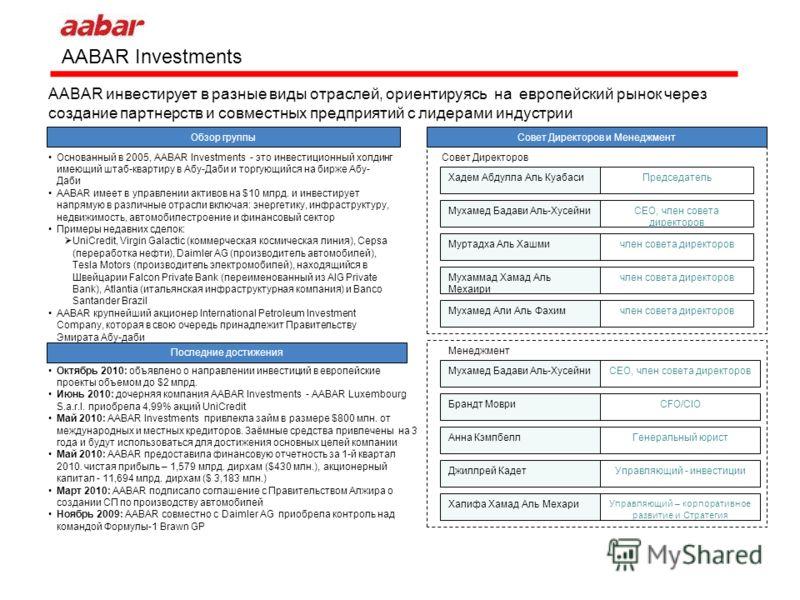 AABAR Investments AABAR инвестирует в разные виды отраслей, ориентируясь на европейский рынок через создание партнерств и совместных предприятий с лидерами индустрии Обзор группыСовет Директоров и Менеджмент Хадем Абдулла Аль КуабасиПредседатель Муха