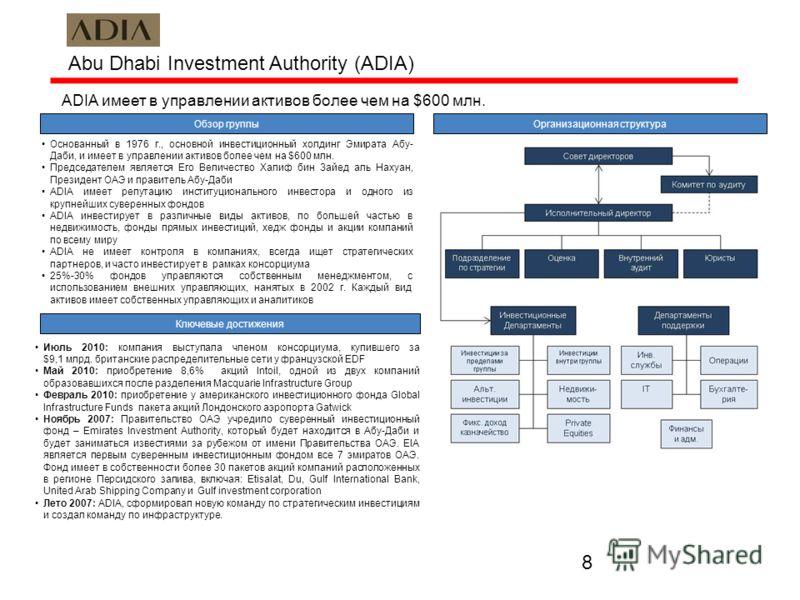 8 Abu Dhabi Investment Authority (ADIA) ADIA имеет в управлении активов более чем на $600 млн. Обзор группы Основанный в 1976 г., основной инвестиционный холдинг Эмирата Абу- Даби, и имеет в управлении активов более чем на $600 млн. Председателем явл