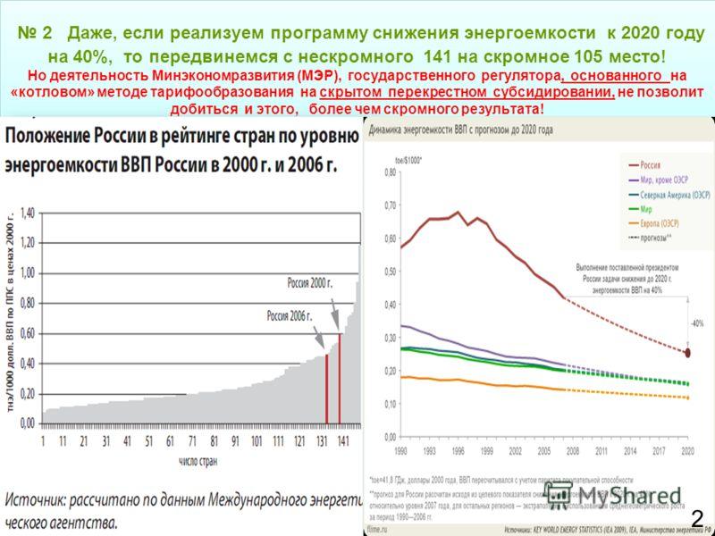2 Даже, если реализуем программу снижения энергоемкости к 2020 году на 40%, то передвинемся с нескромного 141 на скромное 105 место! Но деятельность Минэкономразвития (МЭР), государственного регулятора, основанного на «котловом» методе тарифообразова