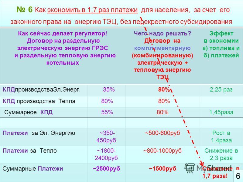 6 Как экономить в 1,7 раз платежи для населения, за счет его законного права на энергию ТЭЦ, без перекрестного субсидирования 6 6 6