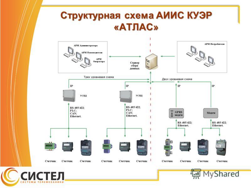 Структурная схема АИИС КУЭР «АТЛАС»