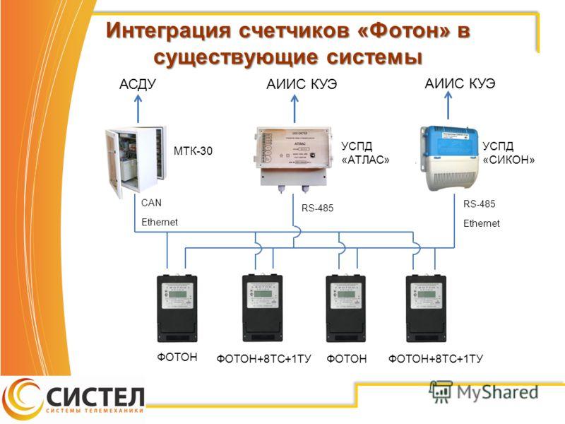 Интеграция счетчиков «Фотон» в существующие системы МТК-30 CAN Ethernet RS-485 Ethernet АСДУАИИС КУЭ УСПД «АТЛАС» УСПД «СИКОН» ФОТОН ФОТОН+8ТС+1ТУ ФОТОН