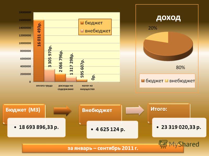 Бюджет (МЗ) 18 693 896,33 р. Внебюджет 4 625 124 р. Итого: 23 319 020,33 р. за январь – сентябрь 2011 г.