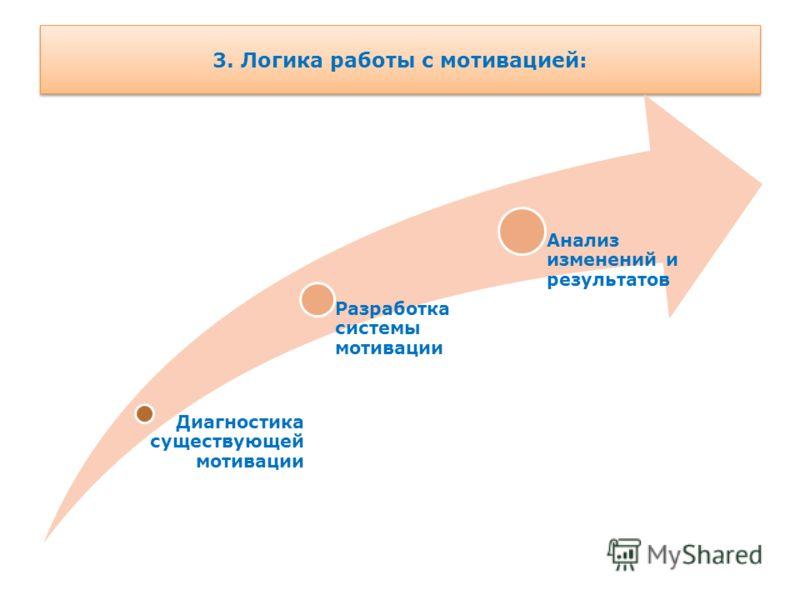 3. Логика работы с мотивацией: Диагностика существующей мотивации Разработка системы мотивации Анализ изменений и результатов