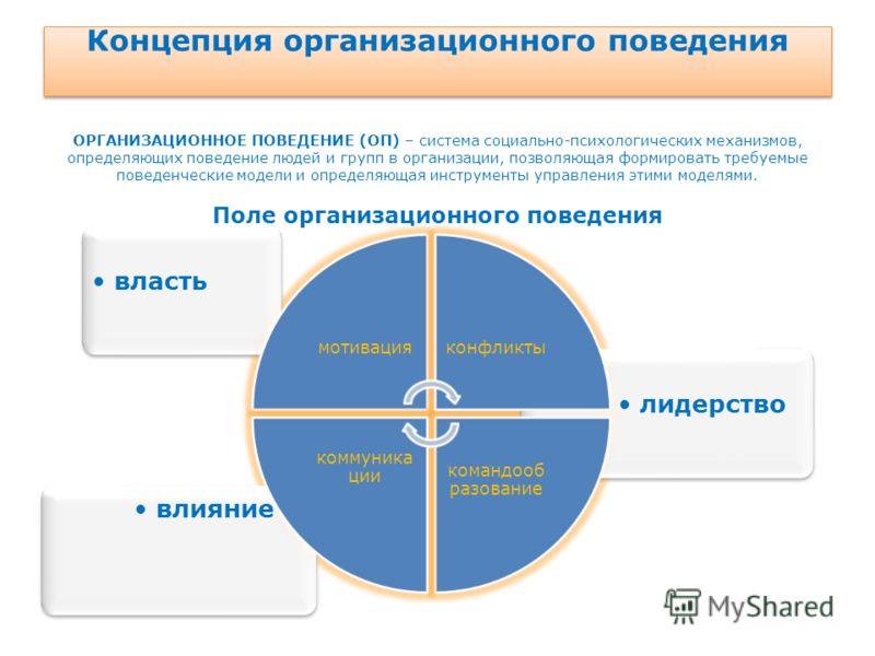 Концепция организационного поведения ОРГАНИЗАЦИОННОЕ ПОВЕДЕНИЕ (ОП) – система социально-психологических механизмов, определяющих поведение людей и групп в организации, позволяющая формировать требуемые поведенческие модели и определяющая инструменты