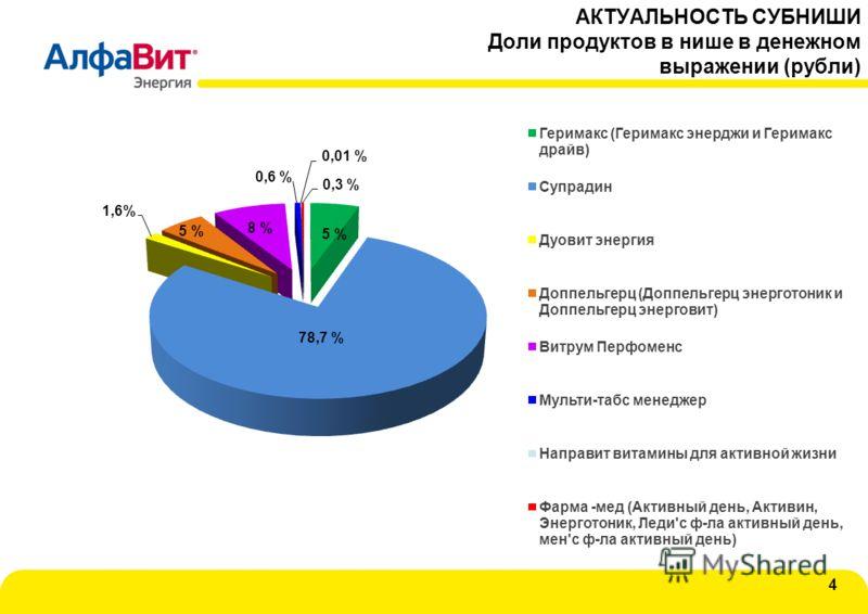 АКТУАЛЬНОСТЬ СУБНИШИ Доли продуктов в нише в денежном выражении (рубли) 4