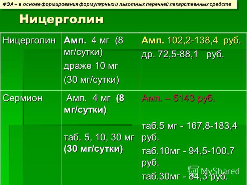 Ницерголин ФЭА – в основе формирования формулярных и льготных перечней лекарственных средств Ницерголин Амп. 4 мг (8 мг/сутки) драже 10 мг (30 мг/сутки) Амп. 102,2-138,4 руб. др. 72,5-88,1 руб. Сермион Амп. 4 мг (8 мг/сутки) Амп. 4 мг (8 мг/сутки) та