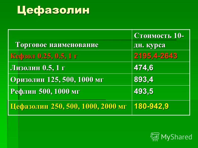 Цефазолин Торговое наименование Стоимость 10- дн. курса Кефзол 0.25, 0.5, 1 г 2195,4-2643 Лизолин 0.5, 1 г 474,6 Оризолин 125, 500, 1000 мг 893,4 Рефлин 500, 1000 мг 493,5 Цефазолин 250, 500, 1000, 2000 мг 180-942,9