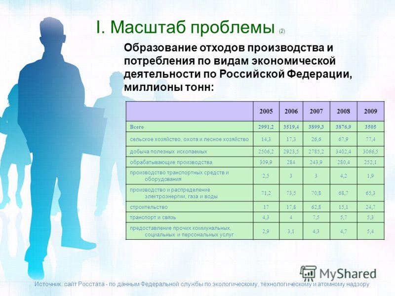 I. Масштаб проблемы (2) Образование отходов производства и потребления по видам экономической деятельности по Российской Федерации, миллионы тонн: 20052006200720082009 Всего2991,23519,43899,33876,93505 сельское хозяйство, охота и лесное хозяйство 14,