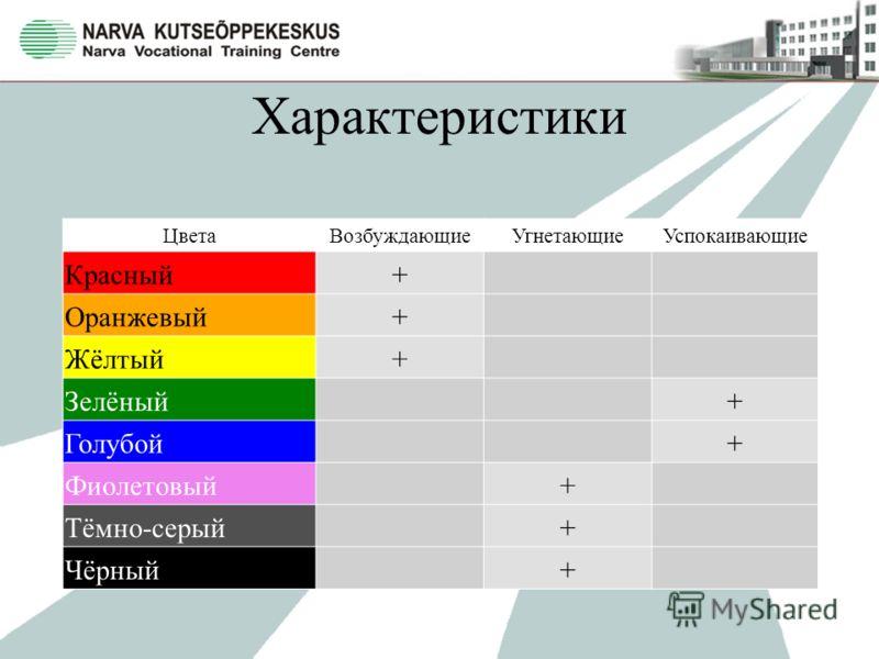 Характеристики ЦветаВозбуждающиеУгнетающиеУспокаивающие Красный+ Оранжевый+ Жёлтый+ Зелёный+ Голубой+ Фиолетовый+ Тёмно-серый+ Чёрный+