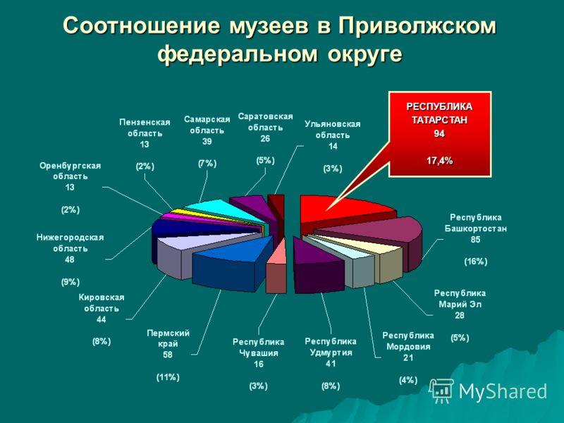Соотношение музеев в Приволжском федеральном округе РЕСПУБЛИКАТАТАРСТАН9417,4%
