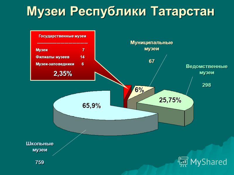Музеи Республики Татарстан Государственные музеи ---------------------------------------- Музеи 7 Музеи 7 Филиалы музеев 14 Филиалы музеев 14 Музеи-заповедники 6 Музеи-заповедники 6 2,35% 2,35% Муниципальныемузеи67 Ведомственныемузеи298 Школьныемузеи