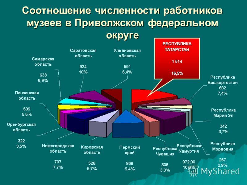 Соотношение численности работников музеев в Приволжском федеральном округе РЕСПУБЛИКАТАТАРСТАН 1 514 16,5%